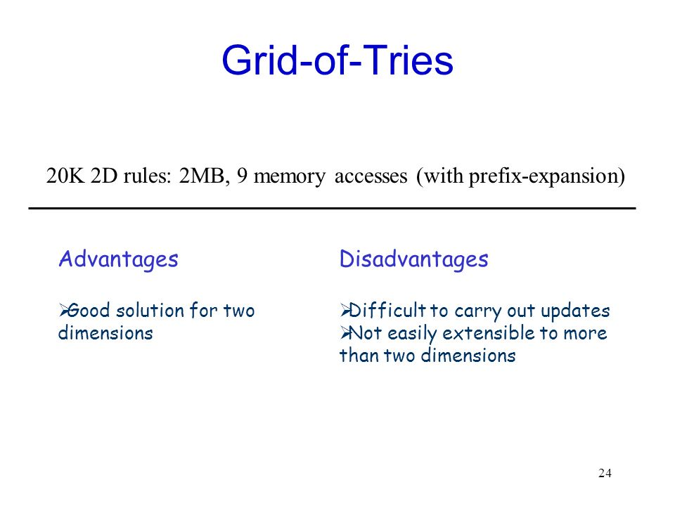 Grid-of-Tries 20K 2D rules: 2MB, 9 memory accesses (with prefix-expansion) Advantages. Good solution for two dimensions.