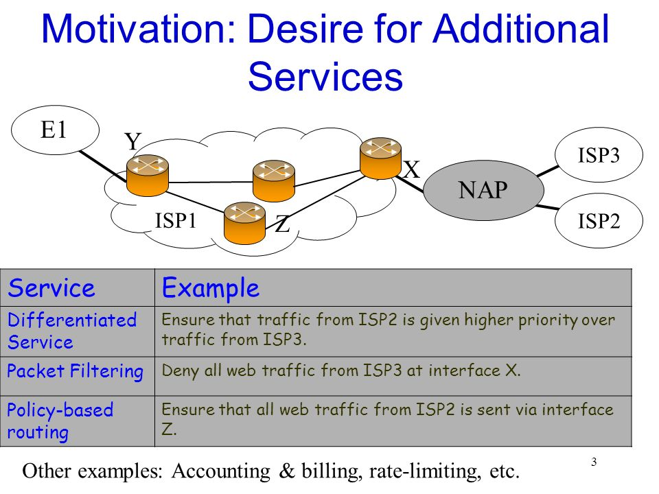Motivation: Desire for Additional Services