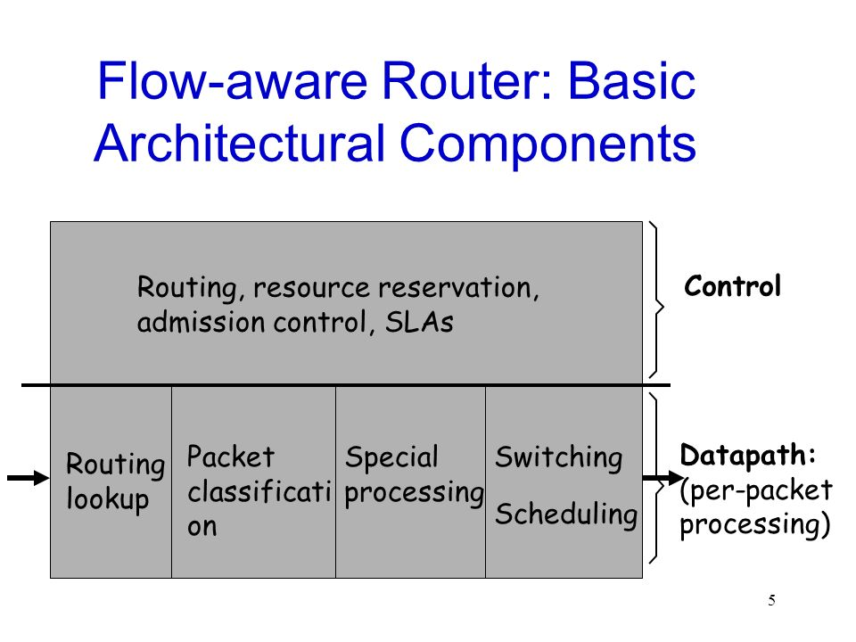 Flow-aware Router: Basic Architectural Components