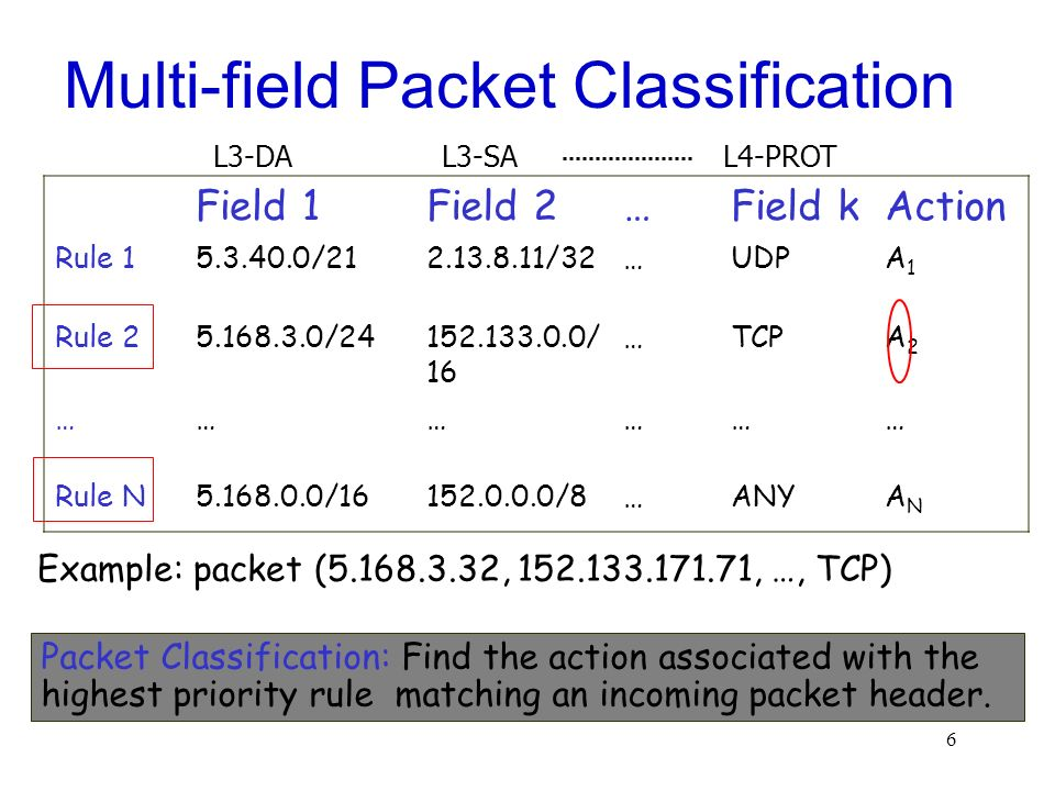 Multi-field Packet Classification