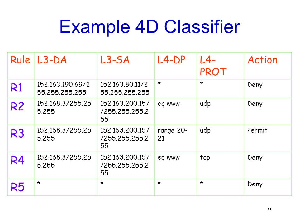 Example 4D Classifier R1 R2 R3 R4 R5 Rule L3-DA L3-SA L4-DP L4-PROT