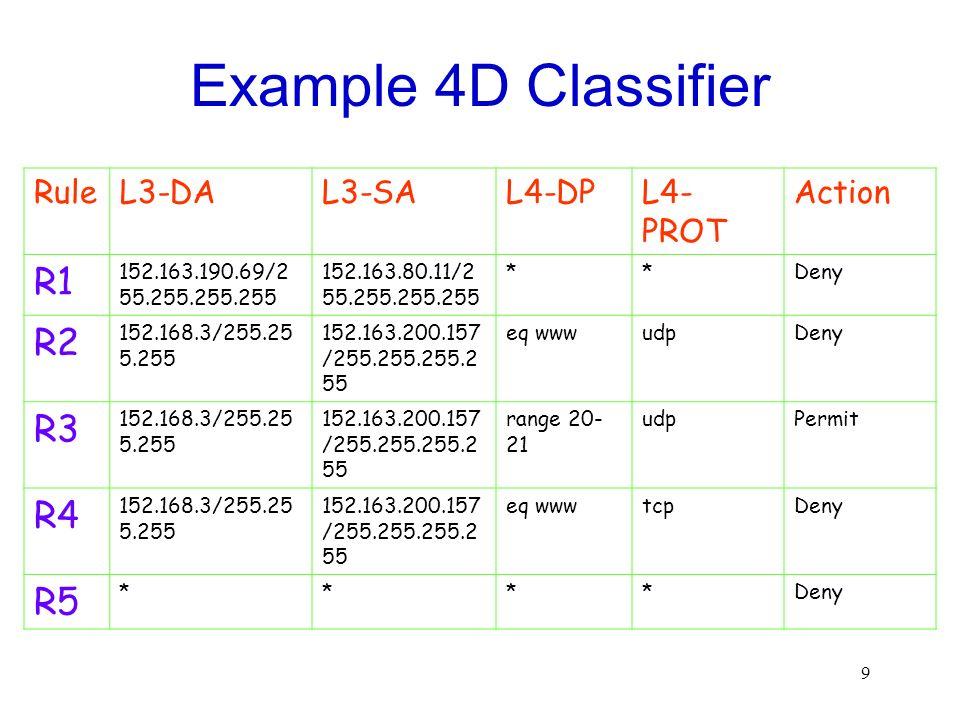 Example 4D Classifier R1 R2 R3 R4 R5 Rule L3-DA L3-SA L4-DP L4-PROT