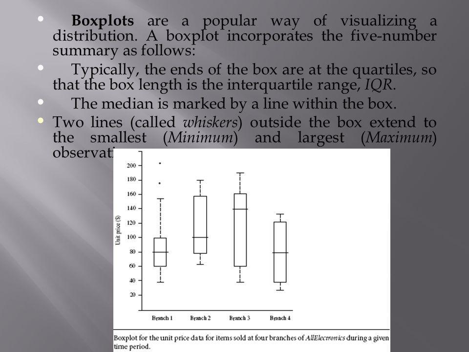 Boxplots are a popular way of visualizing a distribution
