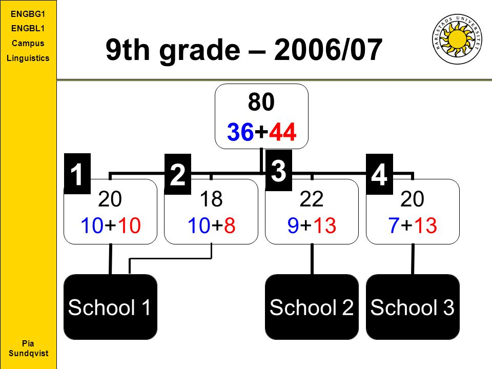 9th grade – 2006/07 3. 2. 4. I carried out my study during one scool year, 2006-2007. There were 80 informants in my dear sample, all 9th graders.
