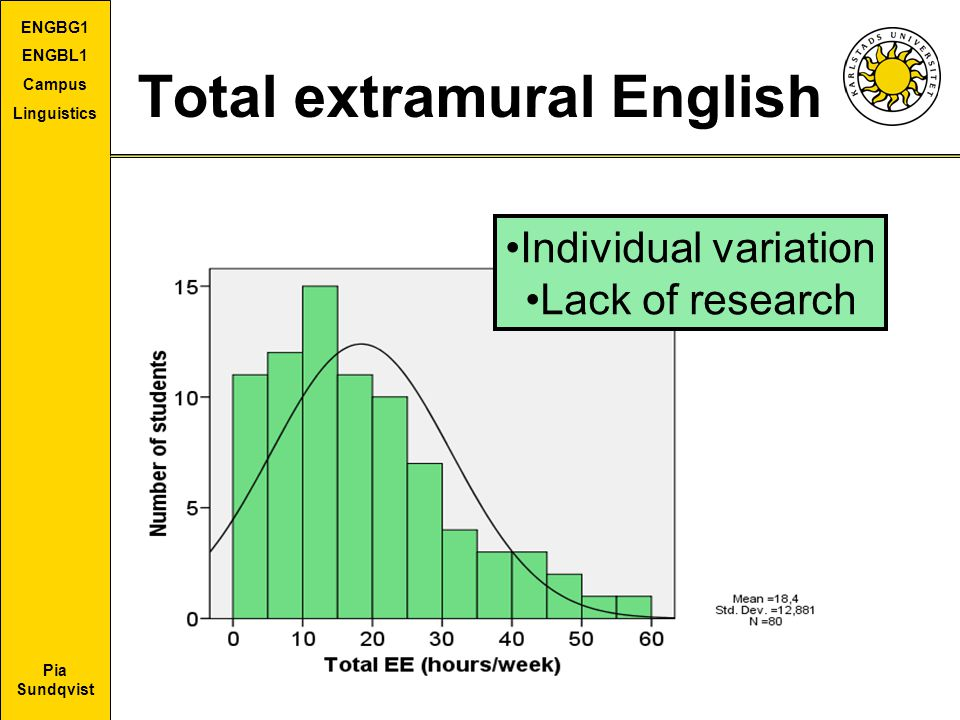Total extramural English