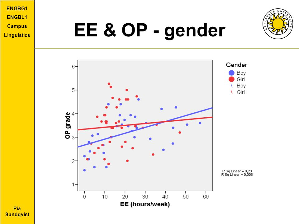 EE & OP - gender