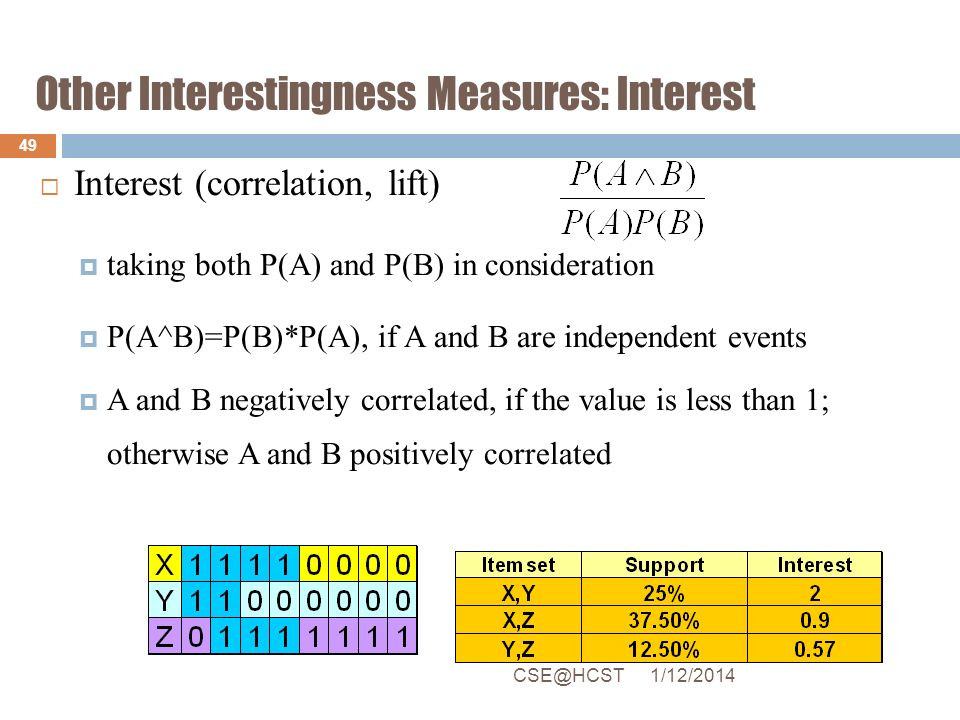 Other Interestingness Measures: Interest
