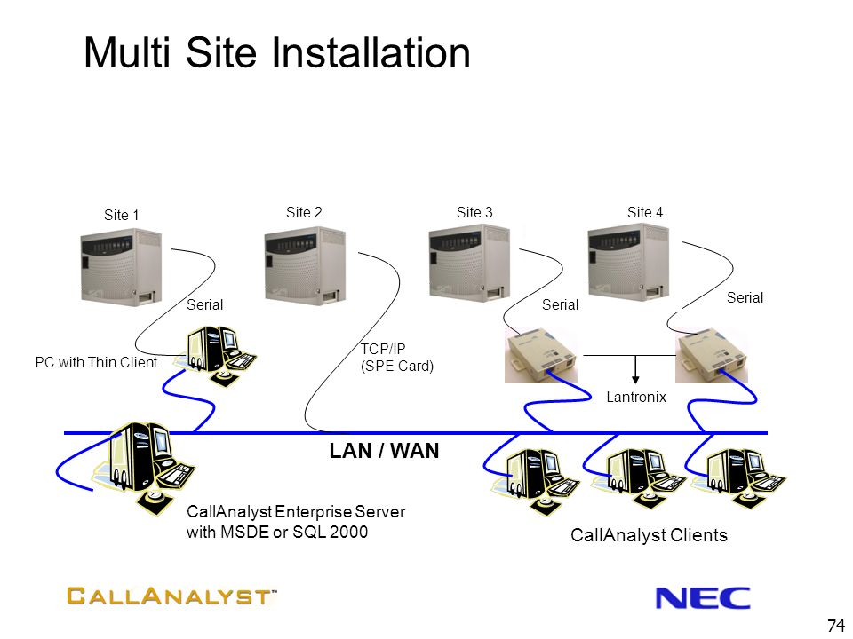 Multi Site Installation