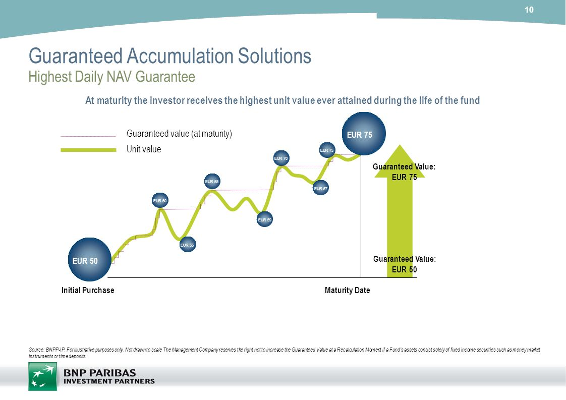 Guaranteed Accumulation Solutions