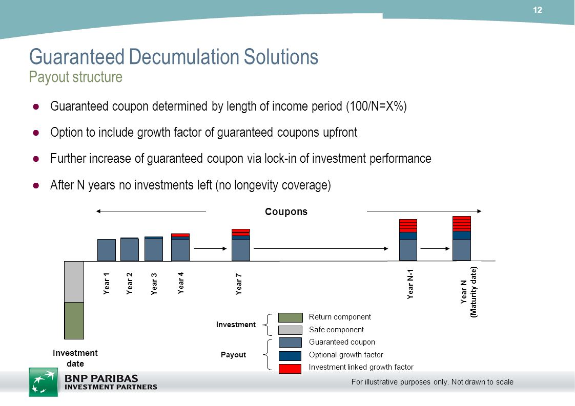 Guaranteed Decumulation Solutions Payout structure