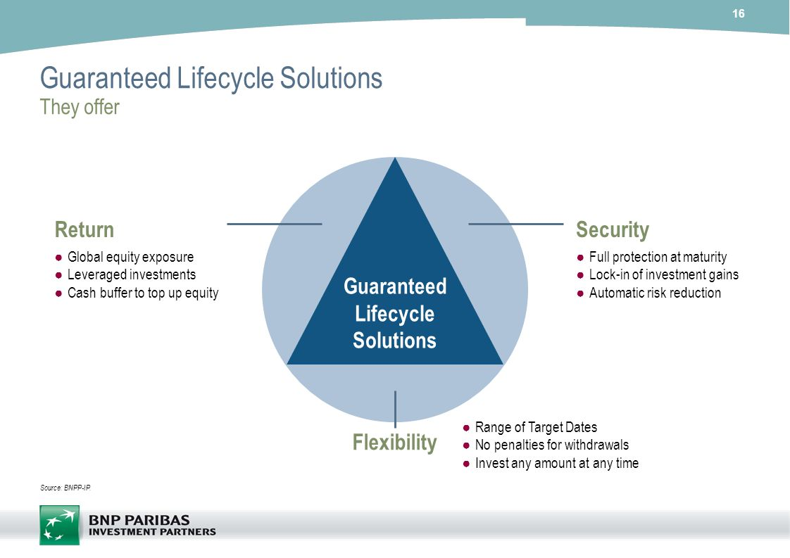 Guaranteed Lifecycle Solutions