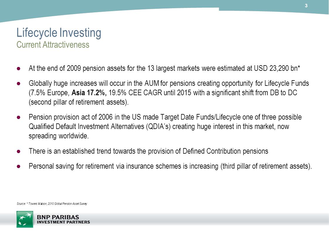 Lifecycle Investing Current Attractiveness