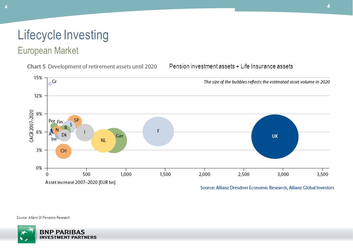 Lifecycle Investing European Market