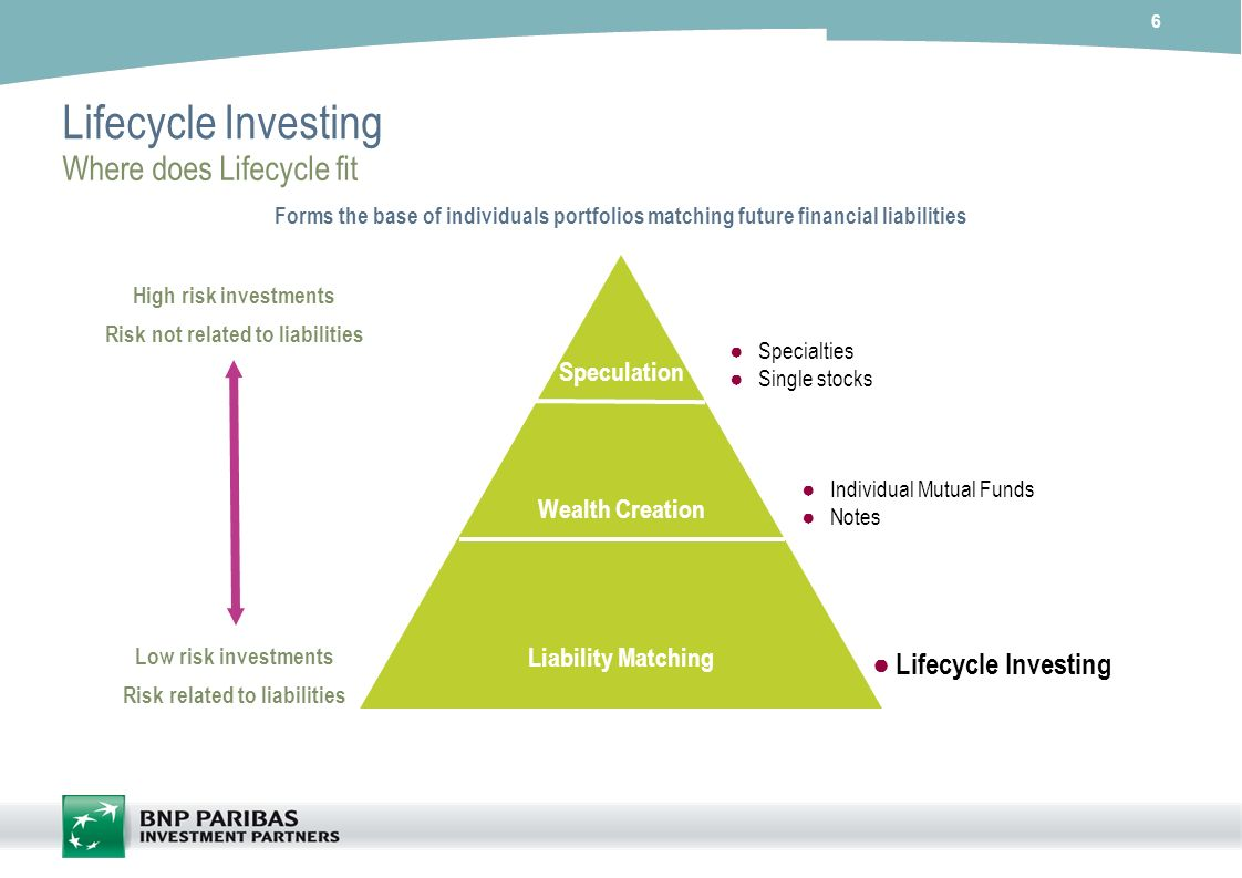 Risk not related to liabilities Risk related to liabilities