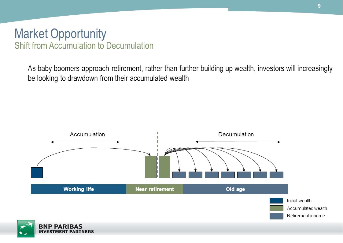 Market Opportunity Shift from Accumulation to Decumulation
