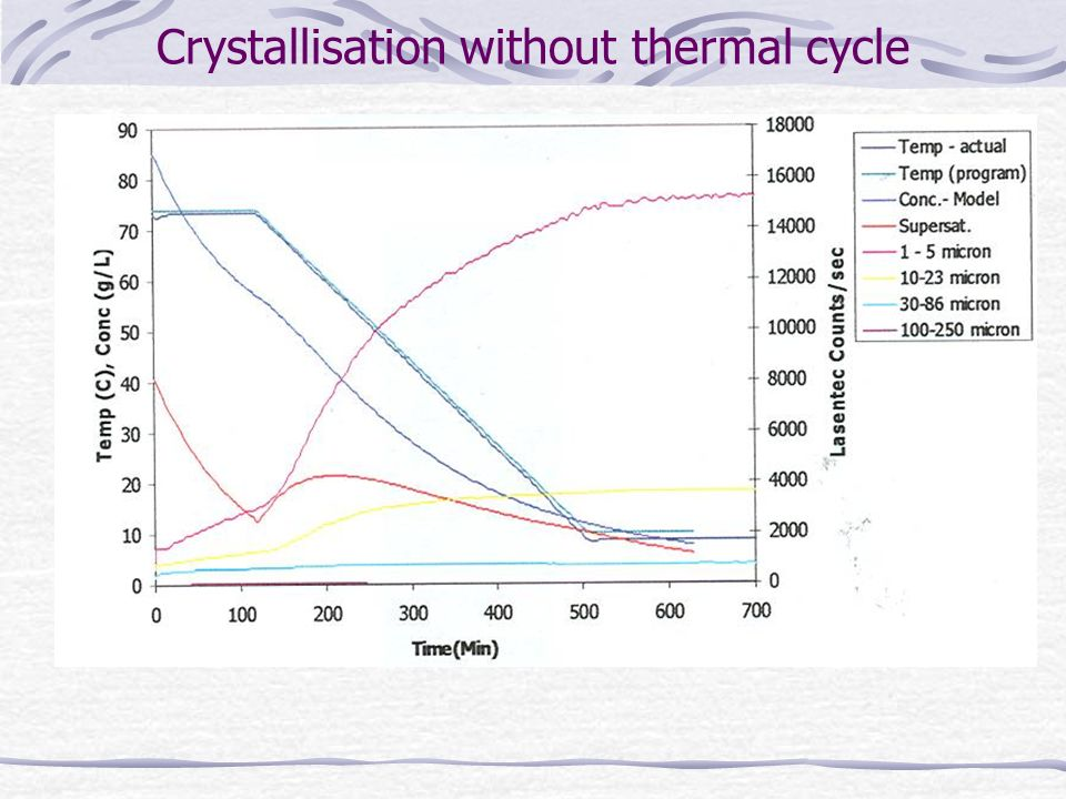 Crystallisation without thermal cycle