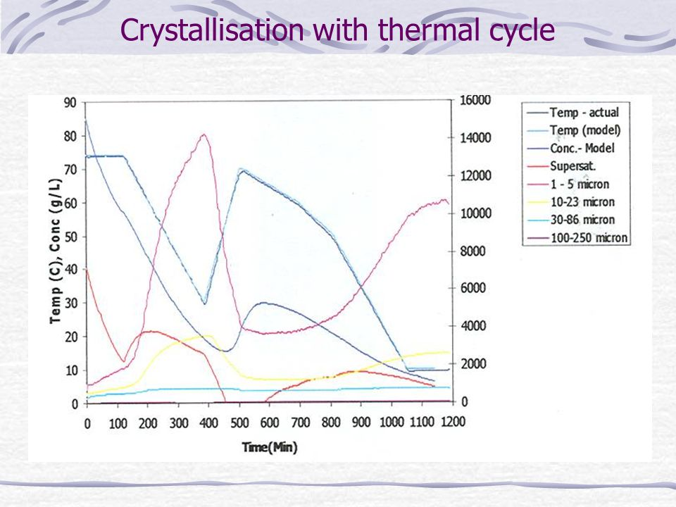 Crystallisation with thermal cycle