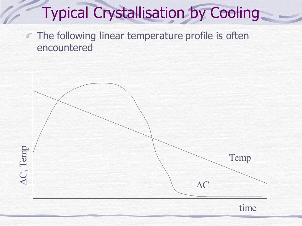 Typical Crystallisation by Cooling