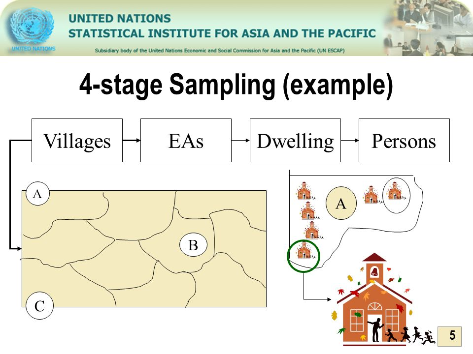 4-stage Sampling (example)