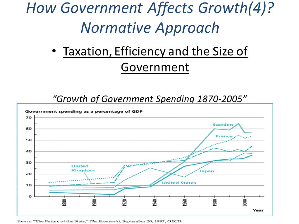 How Government Affects Growth(4) Normative Approach