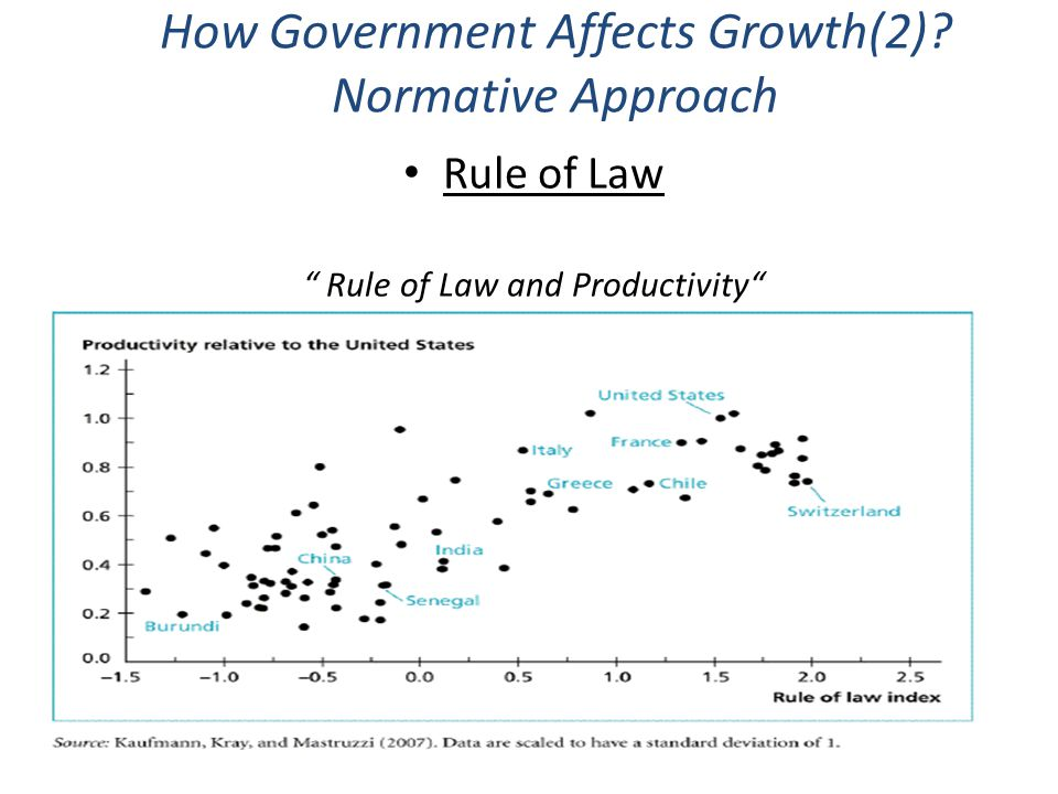 How Government Affects Growth(2) Normative Approach