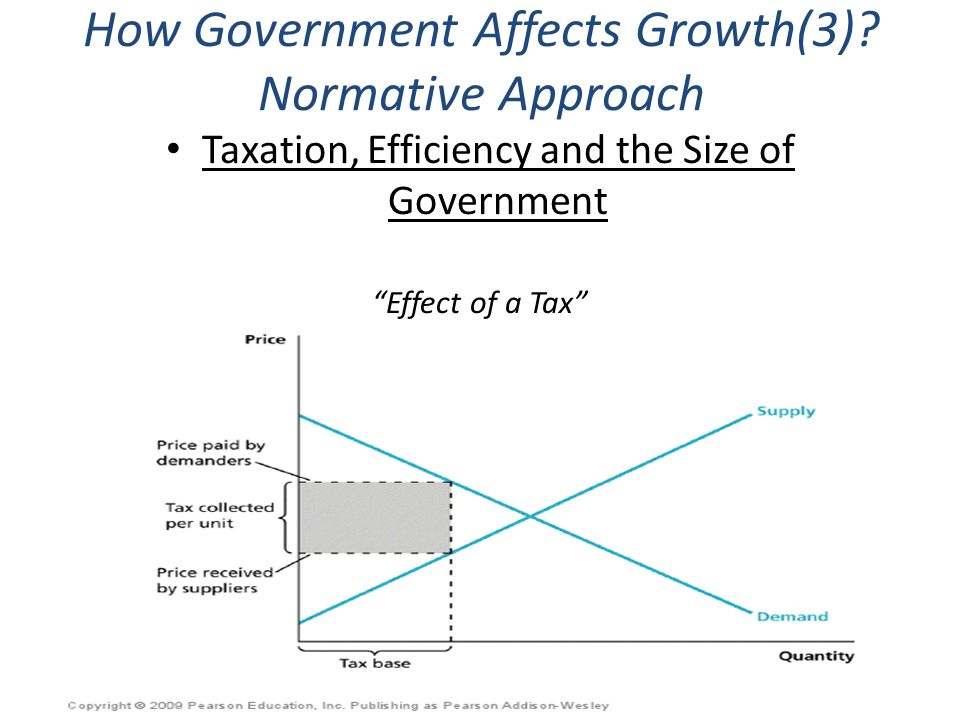 How Government Affects Growth(3) Normative Approach