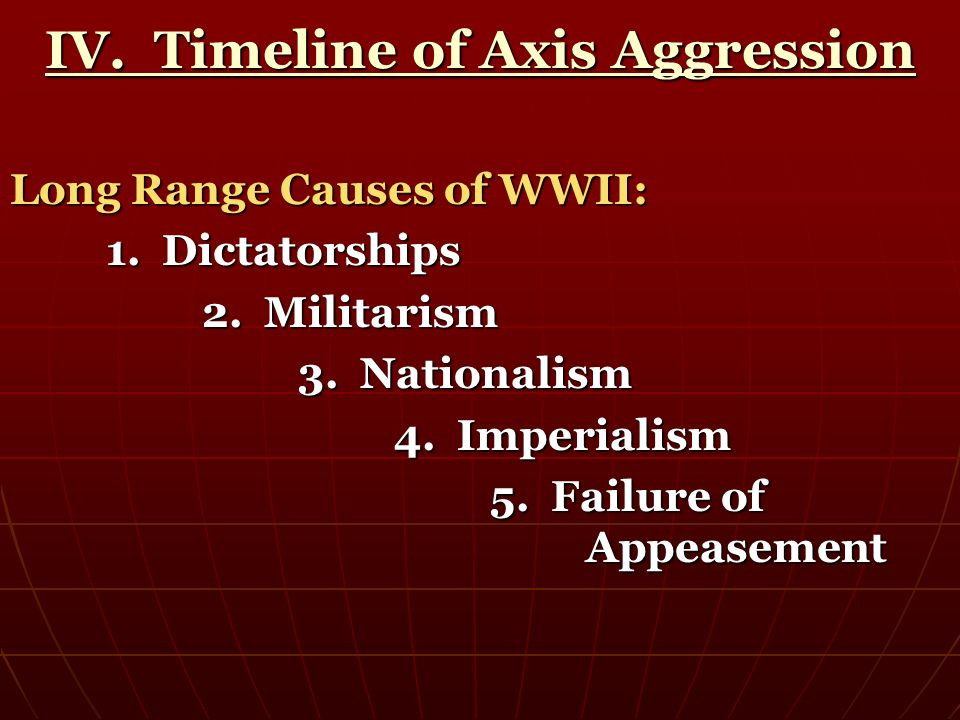 IV. Timeline of Axis Aggression
