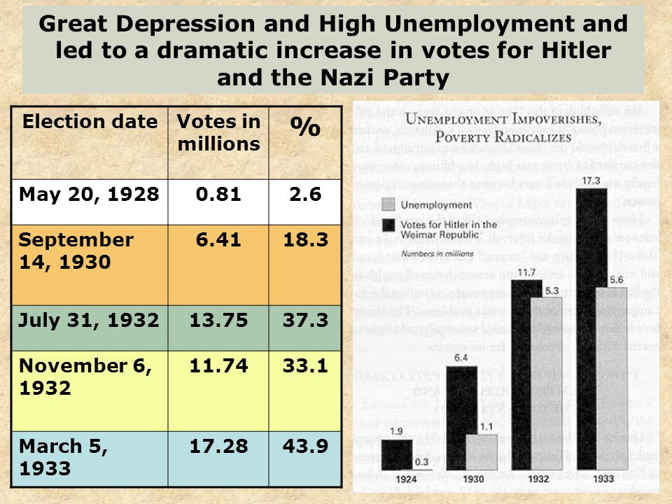 Great Depression and High Unemployment and led to a dramatic increase in votes for Hitler and the Nazi Party