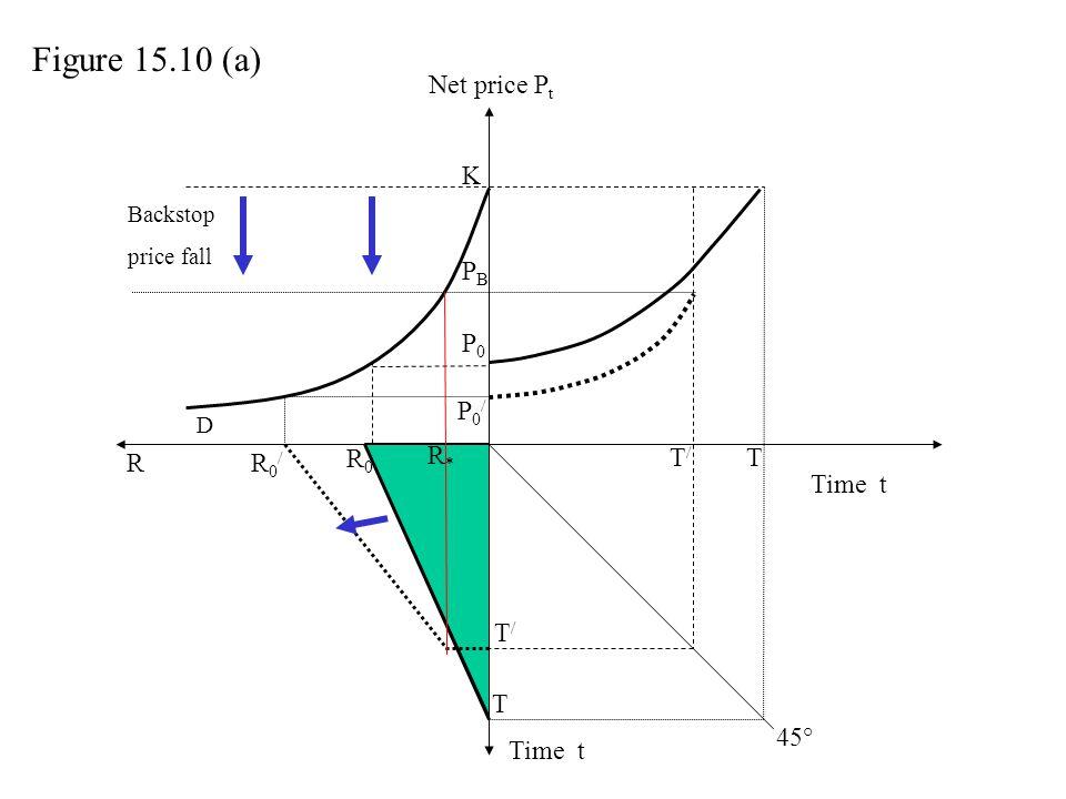 Figure 15.10 (a) Net price Pt K PB P0 P0/ R* R R0/ R0 T/ T Time t T/ T