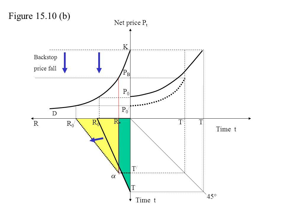 Figure 15.10 (b) Net price Pt K PB P0 P0/ R* R R0/ R0 T/ T Time t T/ 