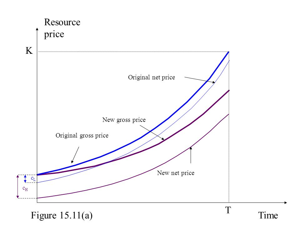 Resource price K T Figure 15.11(a) Time Original net price