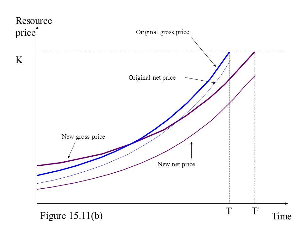 Resource price K T T/ Figure 15.11(b) Time Original gross price