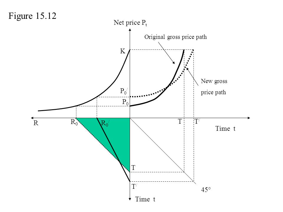 Figure 15.12 Net price Pt K P0/ P0 R R0 R0/ T T/ Time t T T/ 45°