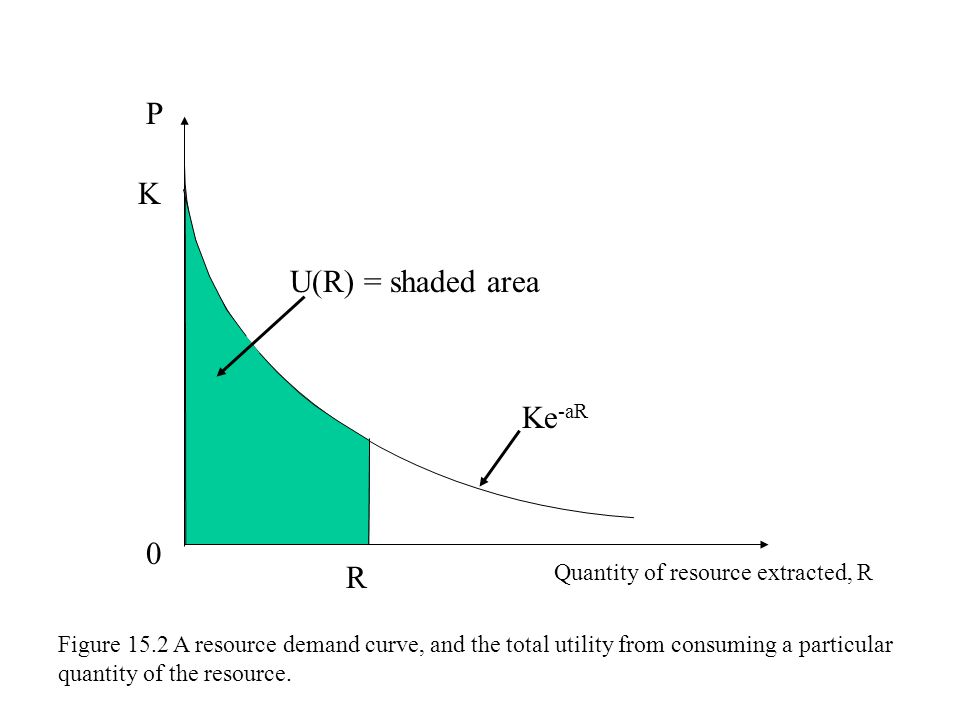 P K U(R) = shaded area Ke-aR R Quantity of resource extracted, R