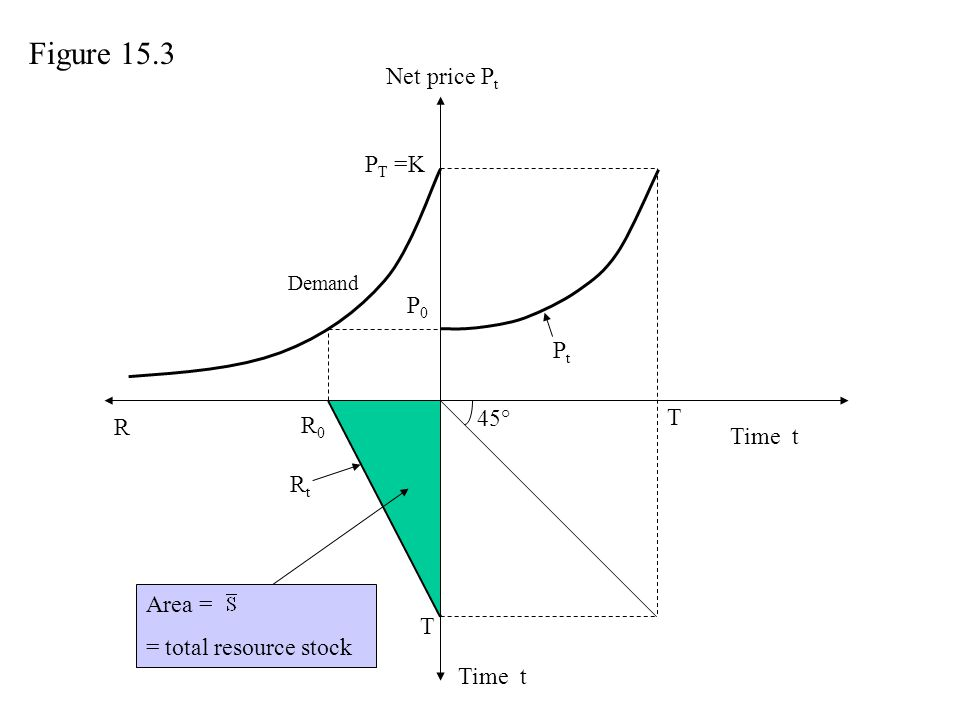 Figure 15.3 Net price Pt PT =K P0 Pt 45° T R R0 Time t Rt Area =