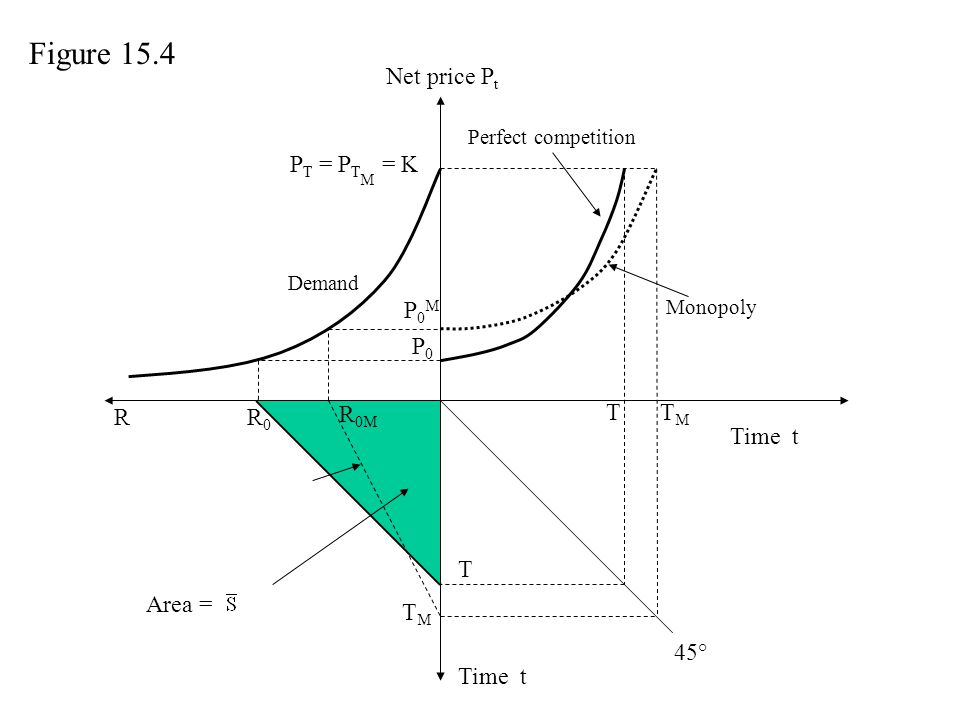 Figure 15.4 Net price Pt PT = PTM = K P0M P0 R R0 R0M T TM Time t T