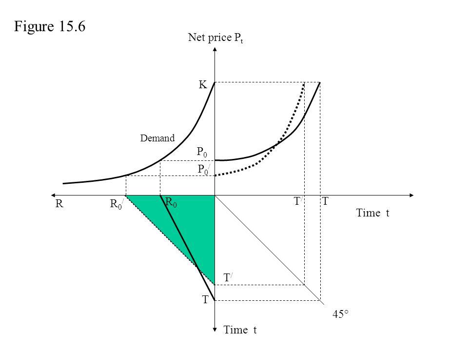 Figure 15.6 Net price Pt K P0 P0/ R R0/ R0 T/ T Time t T/ T 45° Time t