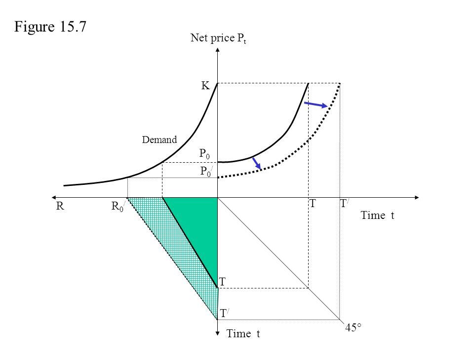 Figure 15.7 Net price Pt K P0 P0/ R R0/ R0 T T/ Time t T T/ 45° Time t