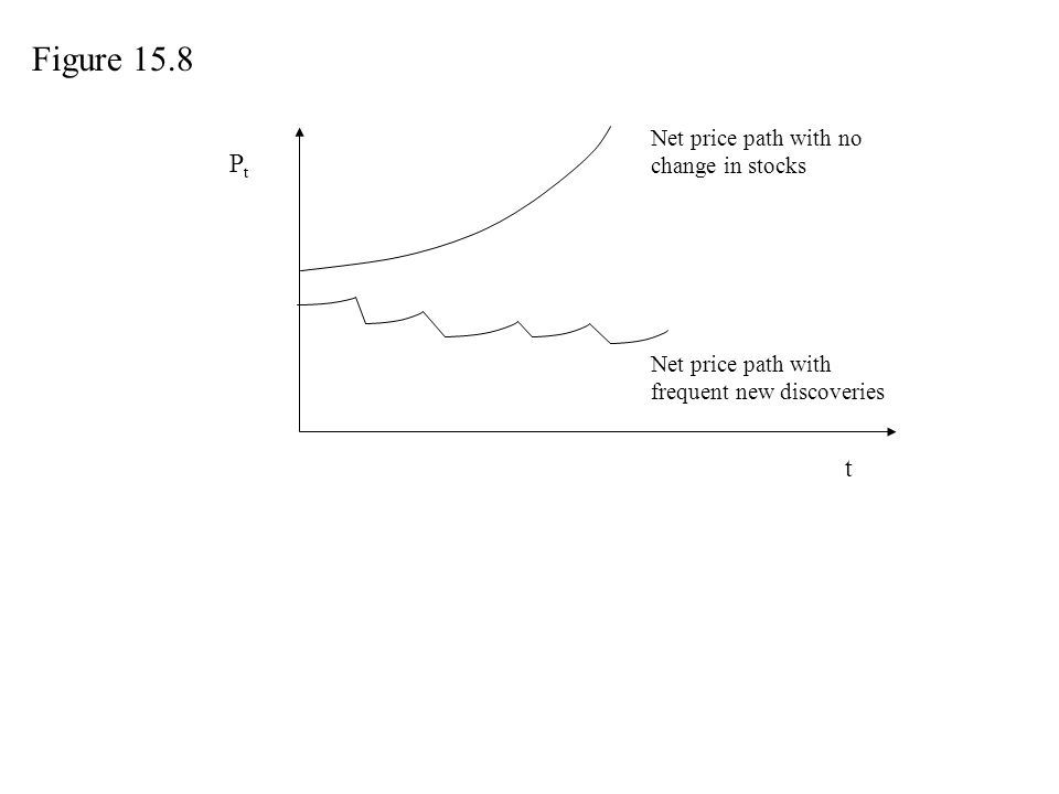 Figure 15.8 Pt t Net price path with no change in stocks