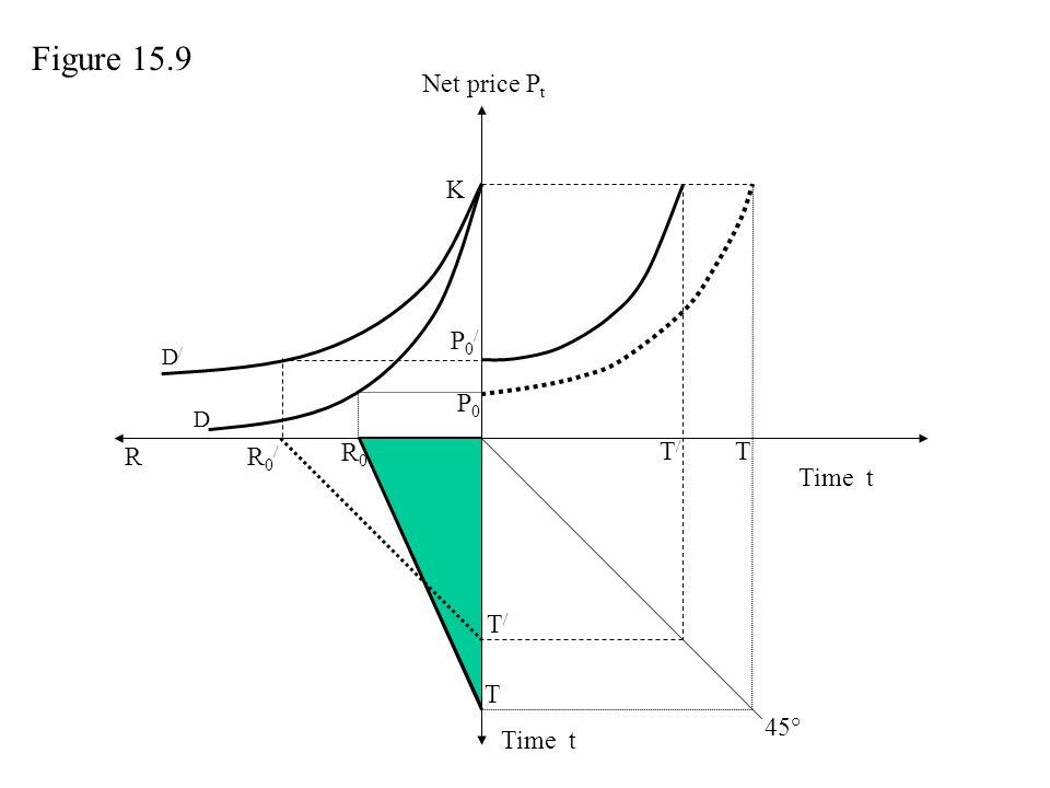 Figure 15.9 Net price Pt K P0/ P0 R R0/ R0 T/ T Time t T/ T 45° Time t