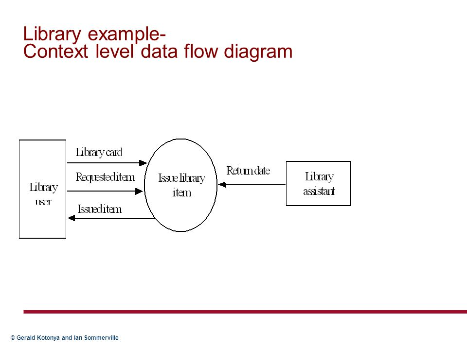Library example- Context level data flow diagram