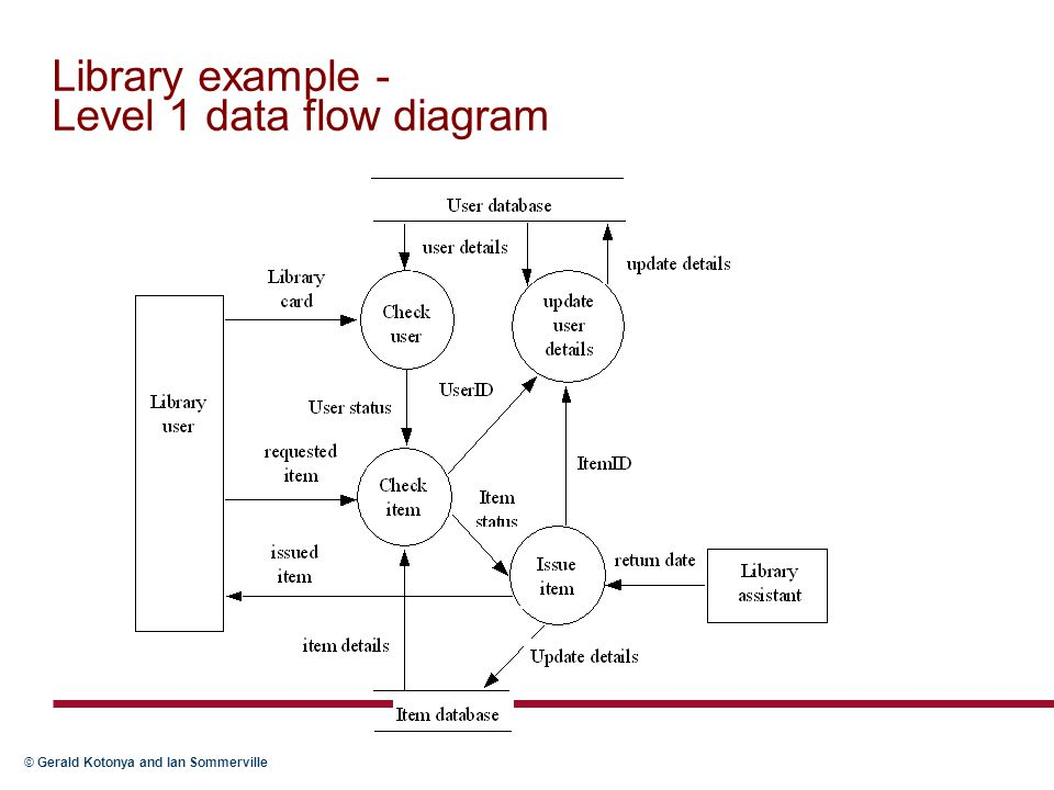 Library example - Level 1 data flow diagram
