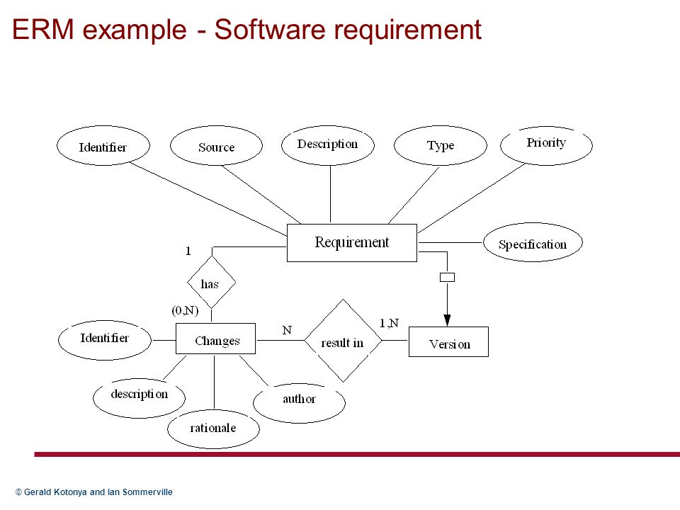 ERM example - Software requirement