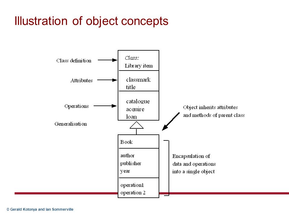 Illustration of object concepts