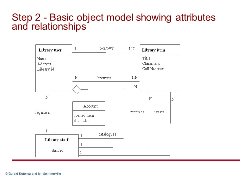 Step 2 - Basic object model showing attributes and relationships