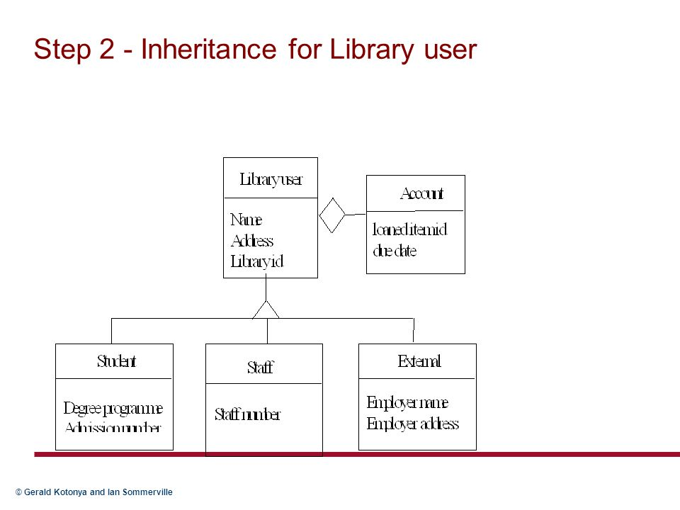 Step 2 - Inheritance for Library user