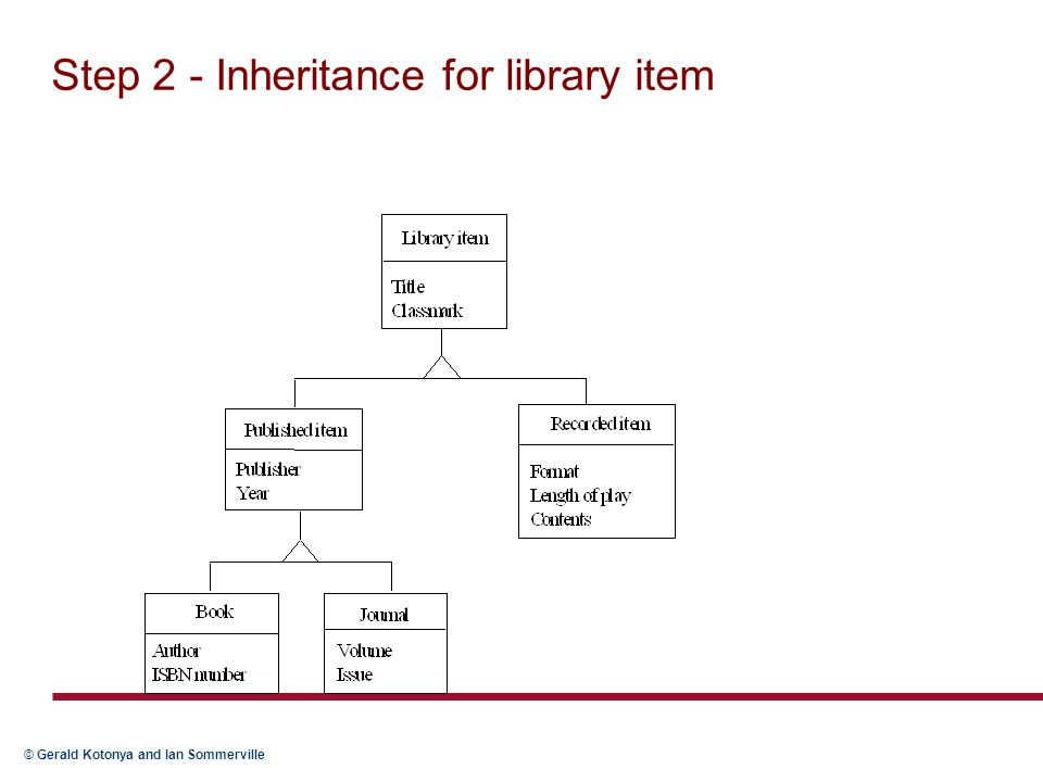 Step 2 - Inheritance for library item
