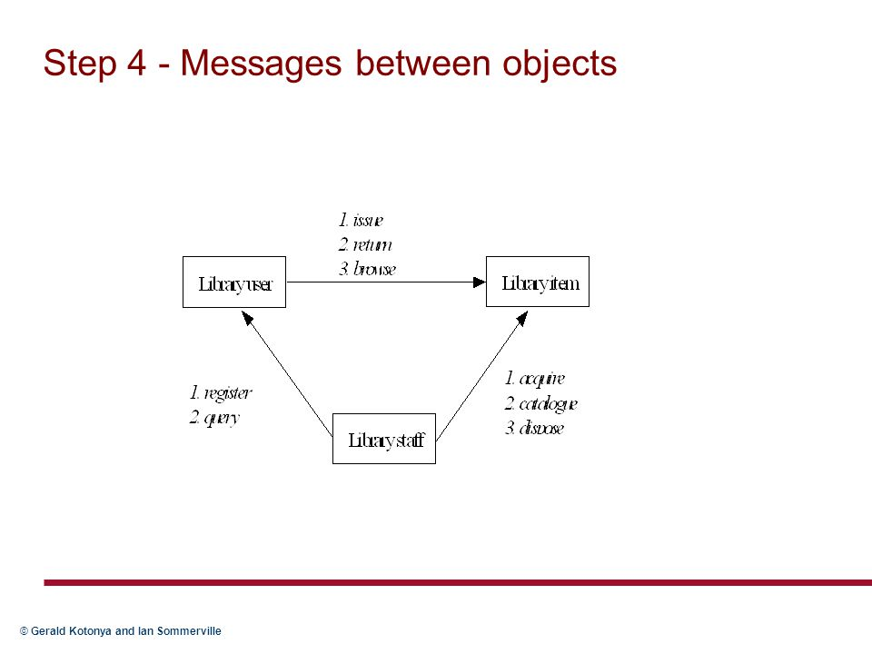 Step 4 - Messages between objects