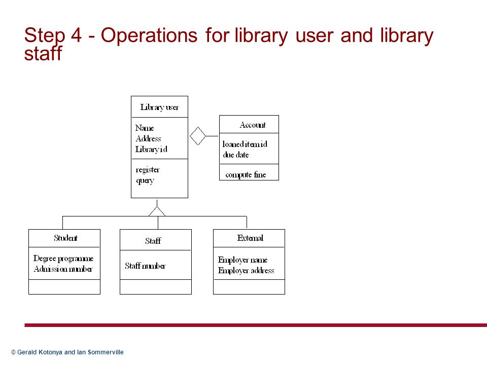 Step 4 - Operations for library user and library staff