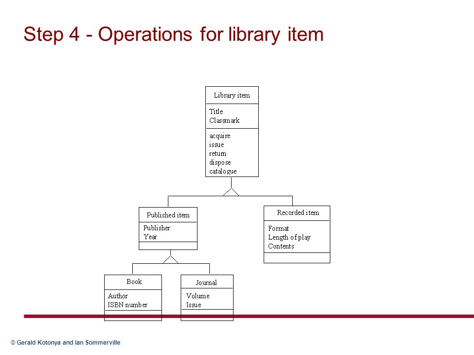 Step 4 - Operations for library item